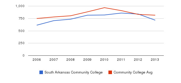 South Arkansas Community College Full-Time Students&nbsp(2006-2013)