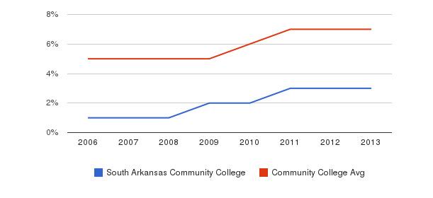 South Arkansas Community College Hispanic&nbsp(2006-2013)