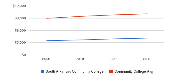 South Arkansas Community College Out-State Tuition Fees&nbsp(2009-2012)