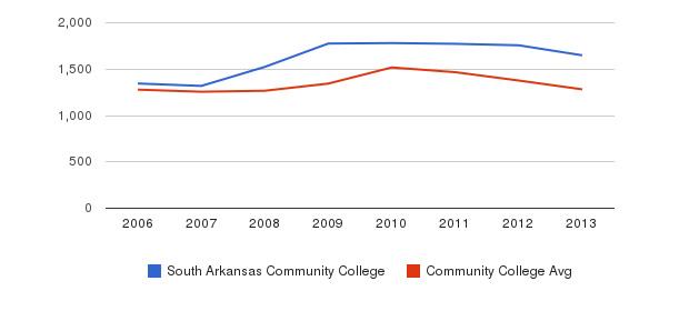 South Arkansas Community College Total Enrollment&nbsp(2006-2013)