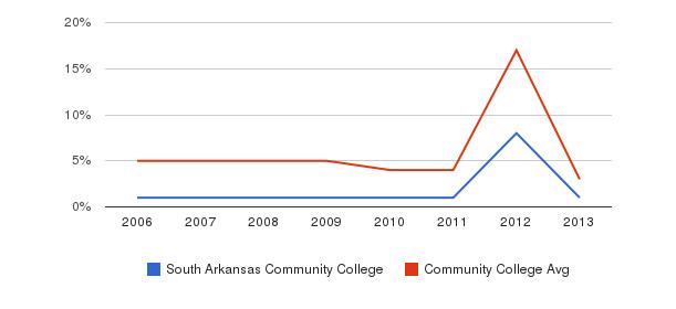 South Arkansas Community College Unknown&nbsp(2006-2013)