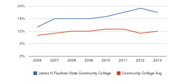 James H Faulkner State Community College Black&nbsp(2006-2013)