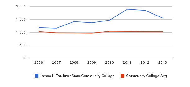 James H Faulkner State Community College Part-Time Students&nbsp(2006-2013)