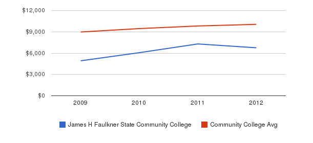 James H Faulkner State Community College Out-State Tuition Fees&nbsp(2009-2012)
