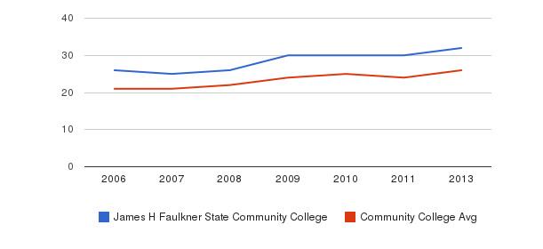 James H Faulkner State Community College student staff&nbsp(2006-2013)