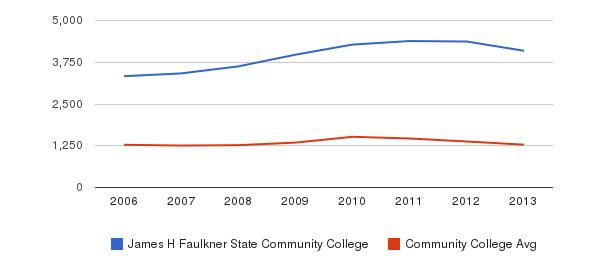 James H Faulkner State Community College Total Enrollment&nbsp(2006-2013)