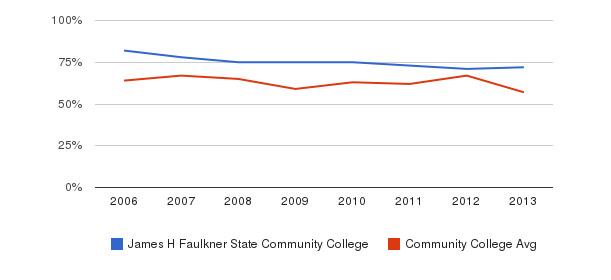 James H Faulkner State Community College White&nbsp(2006-2013)