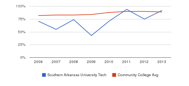 Southern Arkansas University Tech % Students Receiving Some Financial Aid&nbsp(2006-2013)