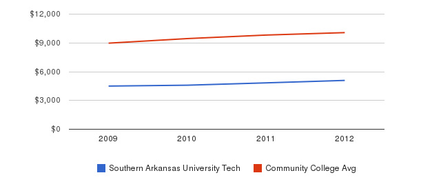 Southern Arkansas University Tech Out-State Tuition Fees&nbsp(2009-2012)