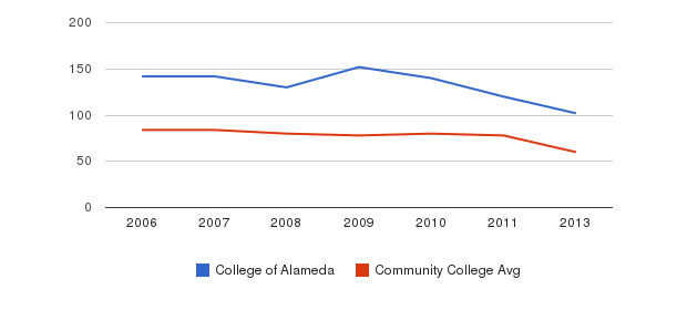 College of Alameda Total Faculty&nbsp(2006-2013)