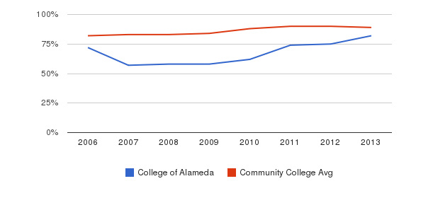 College of Alameda % Students Receiving Some Financial Aid&nbsp(2006-2013)