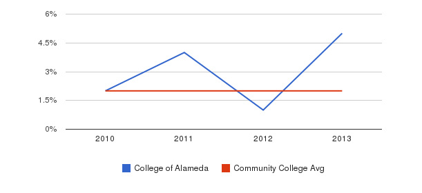 College of Alameda More&nbsp(2010-2013)