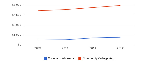 College of Alameda In-State Tuition Fees&nbsp(2009-2012)