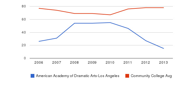American Academy of Dramatic Arts-Los Angeles Percent Admitted&nbsp(2006-2013)