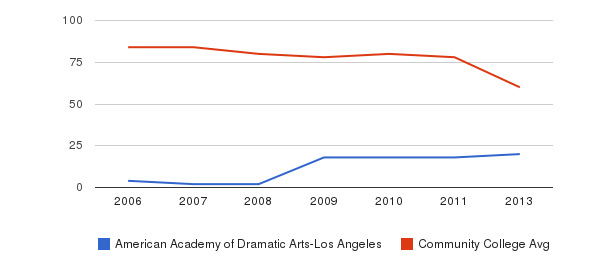 American Academy of Dramatic Arts-Los Angeles Total Faculty&nbsp(2006-2013)