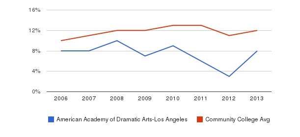 American Academy of Dramatic Arts-Los Angeles Black&nbsp(2006-2013)