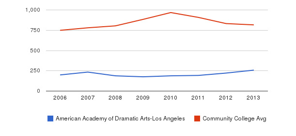 American Academy of Dramatic Arts-Los Angeles Full-Time Students&nbsp(2006-2013)