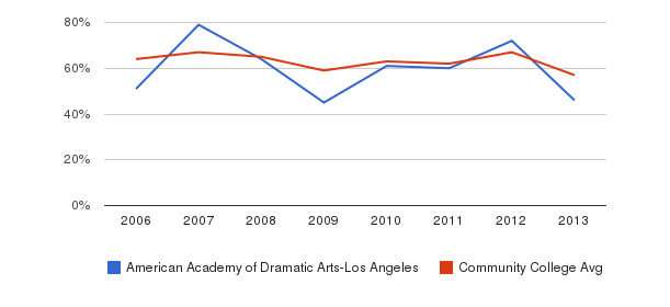 American Academy of Dramatic Arts-Los Angeles White&nbsp(2006-2013)
