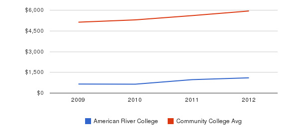 American River College In-State Tuition Fees&nbsp(2009-2012)