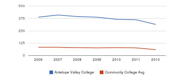 Antelope Valley College Total Faculty&nbsp(2006-2013)