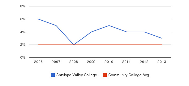 Antelope Valley College Asian&nbsp(2006-2013)