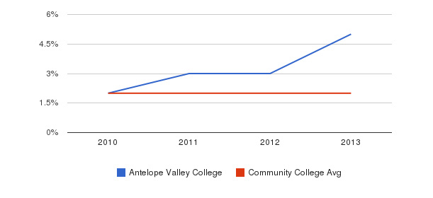 Antelope Valley College More&nbsp(2010-2013)