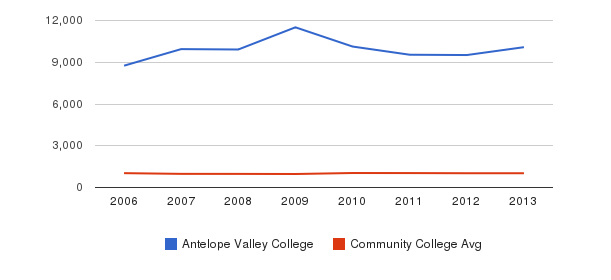 Antelope Valley College Part-Time Students&nbsp(2006-2013)
