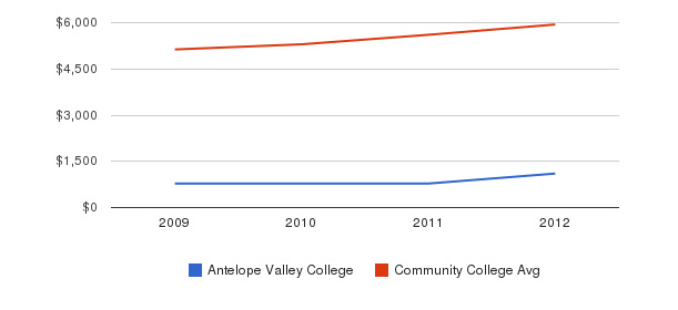 Antelope Valley College In-State Tuition Fees&nbsp(2009-2012)