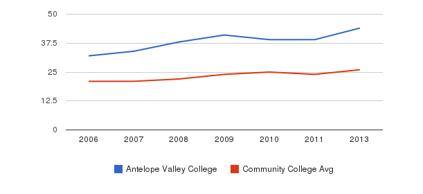 Antelope Valley College student staff&nbsp(2006-2013)