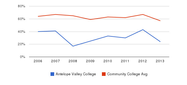Antelope Valley College White&nbsp(2006-2013)