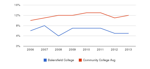 Bakersfield College Black&nbsp(2006-2013)