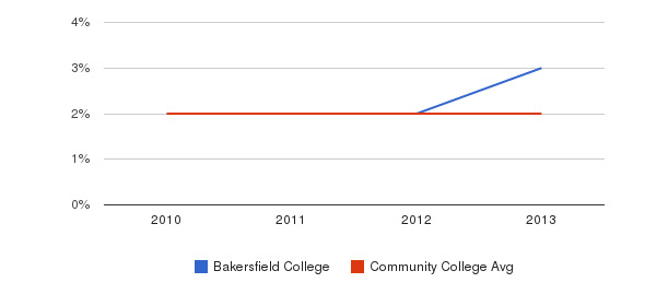 Bakersfield College More&nbsp(2010-2013)