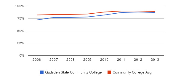 Gadsden State Community College % Students Receiving Some Financial Aid&nbsp(2006-2013)