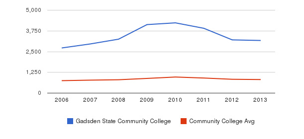 Gadsden State Community College Full-Time Students&nbsp(2006-2013)