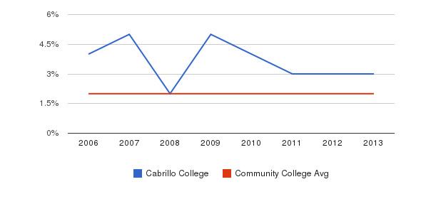 Cabrillo College Asian&nbsp(2006-2013)
