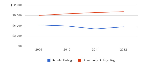 Cabrillo College Out-State Tuition Fees&nbsp(2009-2012)