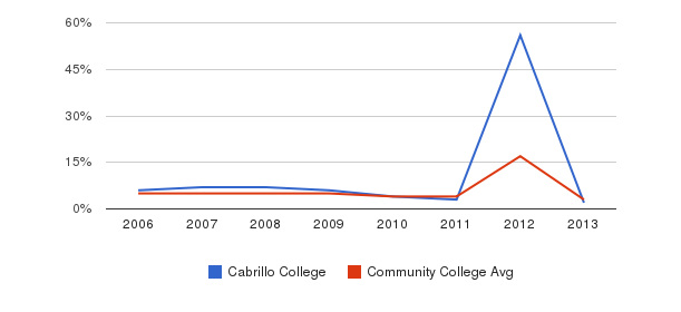 Cabrillo College Unknown&nbsp(2006-2013)