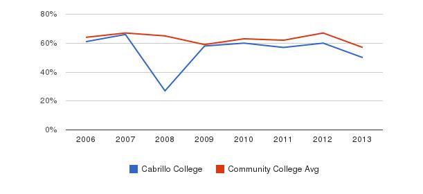 Cabrillo College White&nbsp(2006-2013)