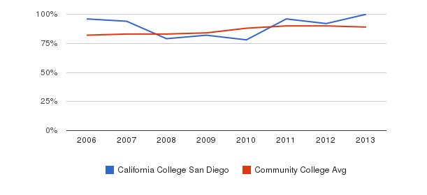 California College San Diego % Students Receiving Some Financial Aid&nbsp(2006-2013)