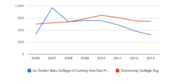Le Cordon Bleu College of Culinary Arts-San Francisco Full-Time Students&nbsp(2006-2013)