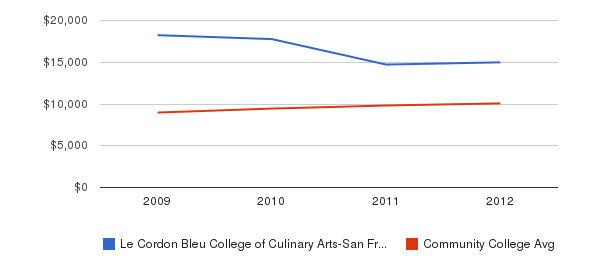 Le Cordon Bleu College of Culinary Arts-San Francisco Out-State Tuition Fees&nbsp(2009-2012)