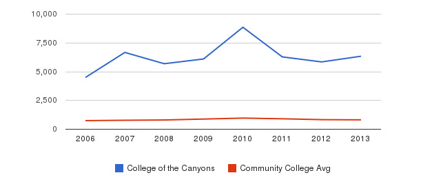 College of the Canyons Full-Time Students&nbsp(2006-2013)