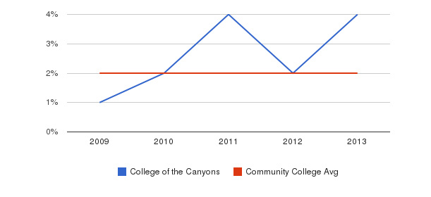 College of the Canyons More&nbsp(2009-2013)