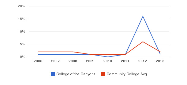 College of the Canyons non_resident&nbsp(2006-2013)