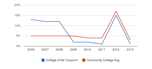 College of the Canyons Unknown&nbsp(2006-2013)