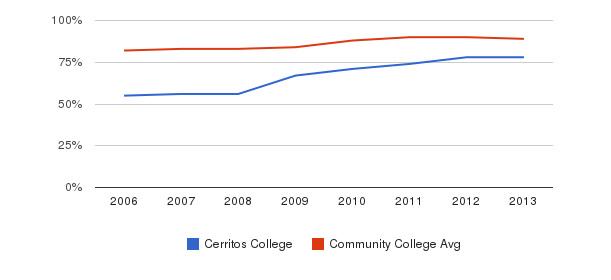 Cerritos College % Students Receiving Some Financial Aid&nbsp(2006-2013)