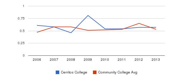 Cerritos College Diversity Score&nbsp(2006-2013)