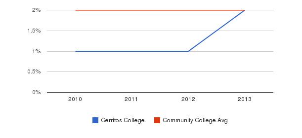 Cerritos College More&nbsp(2010-2013)