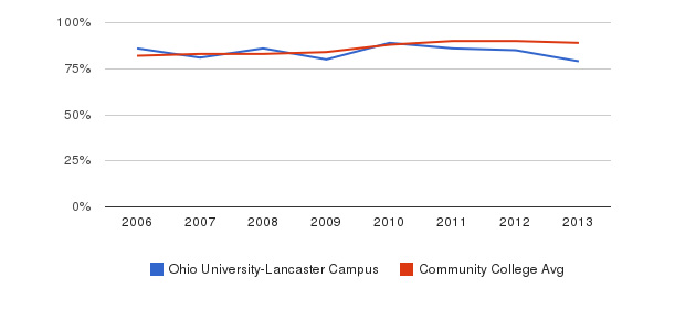 Ohio University-Lancaster Campus % Students Receiving Some Financial Aid&nbsp(2006-2013)