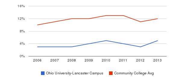 Ohio University-Lancaster Campus Black&nbsp(2006-2013)